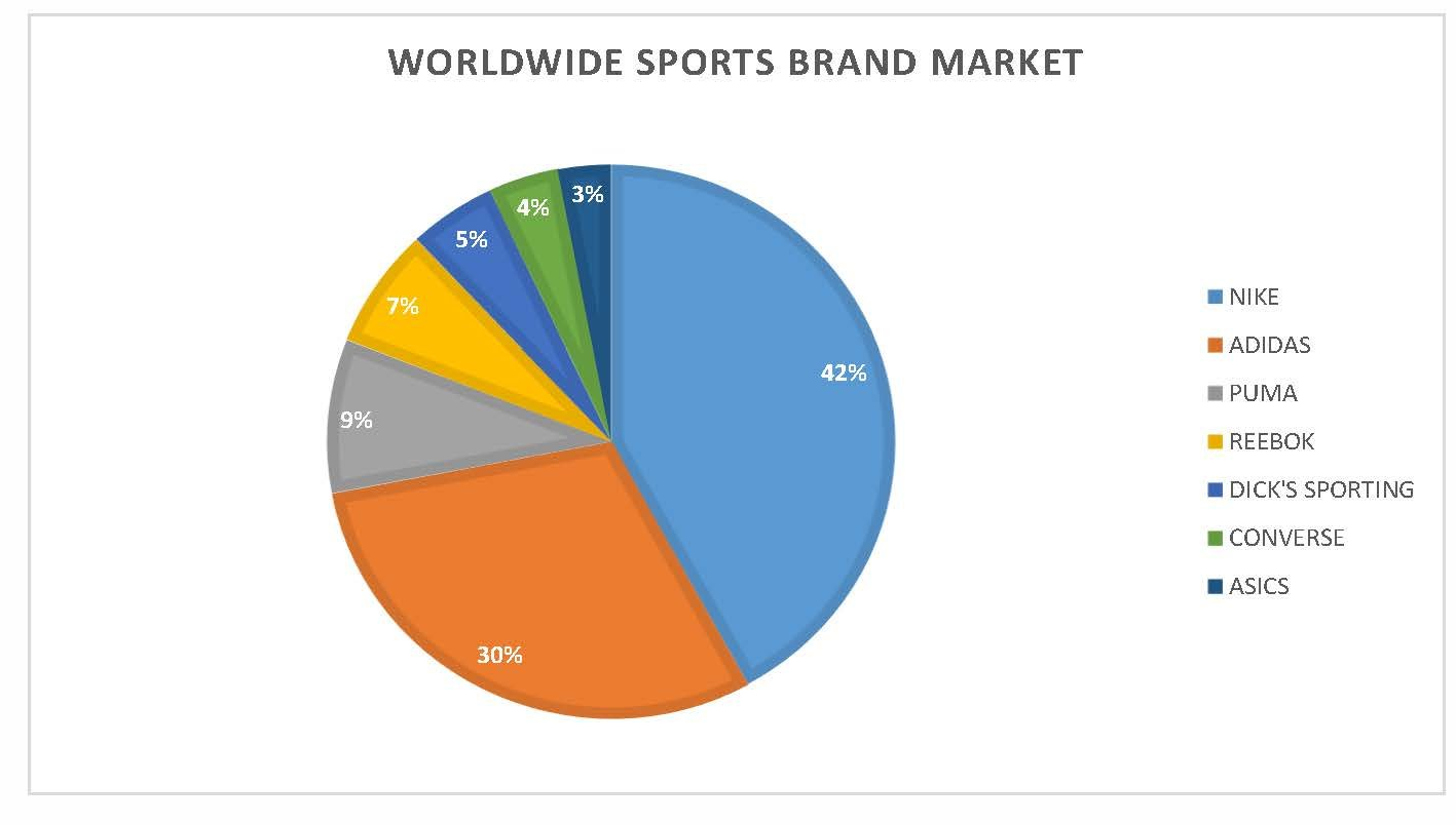 8+ Top sports brands around the world